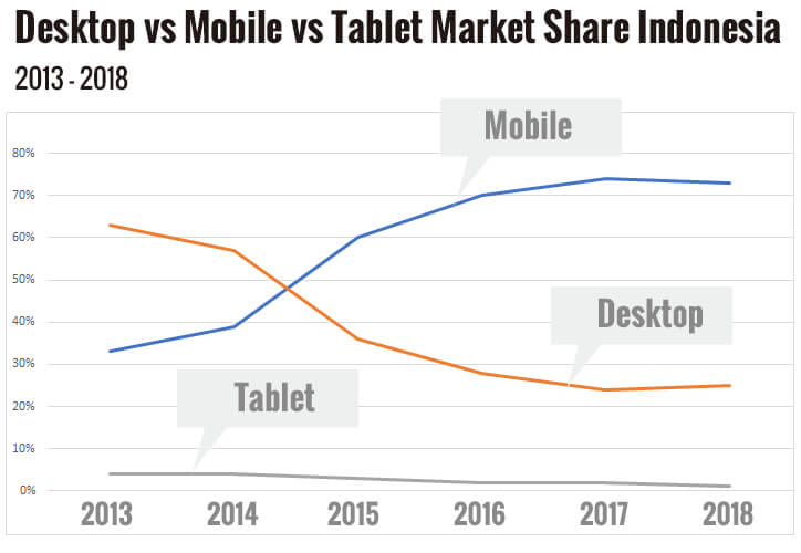 Desktop vs Mobile vs Tablet Market Share Indonesia